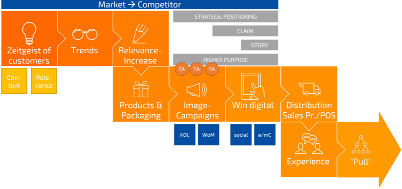 Brand Value of B2C & B2B